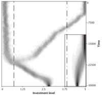 Continuous Snowdrift Game - Branching (sqrt).png